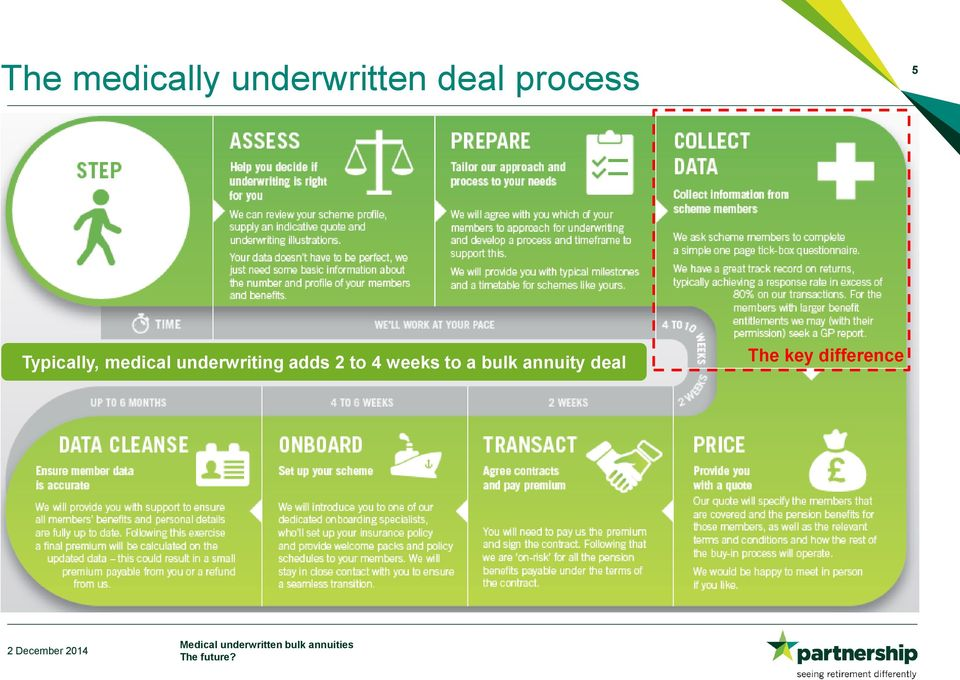 underwriting adds 2 to 4 weeks to