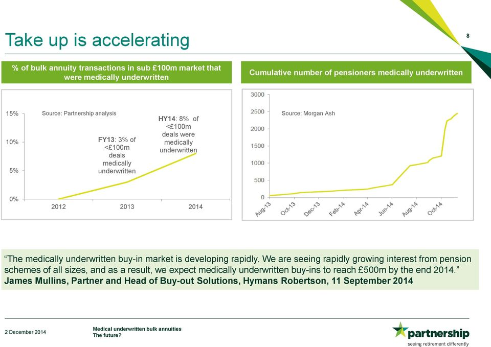 2012 2013 2014 The medically underwritten buy-in market is developing rapidly.