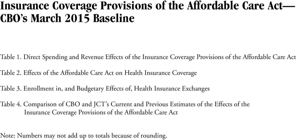 Effects of the Affordable Care Act on Health Insurance Coverage Table 3.