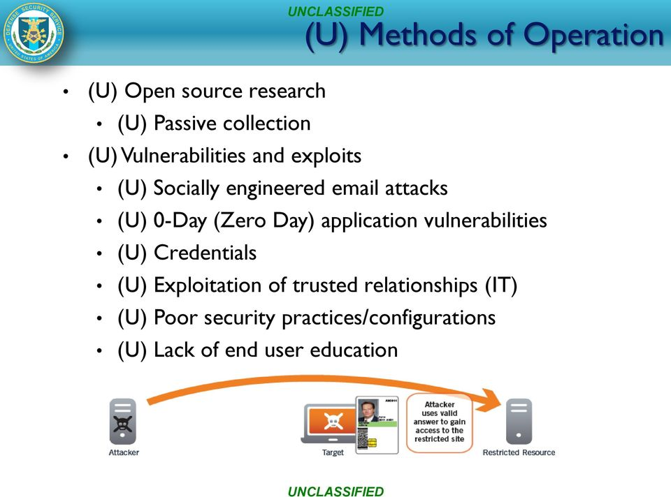 Day) application vulnerabilities (U) Credentials (U) Exploitation of trusted
