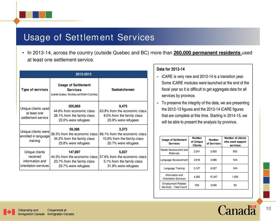 Settlement Services (outside Quebec, Manitoba and British-Columbia) 205,869 44.6% from economic class 26.1% from the family class 22.0% were refugees 59,388 38.3% from the economic class 34.