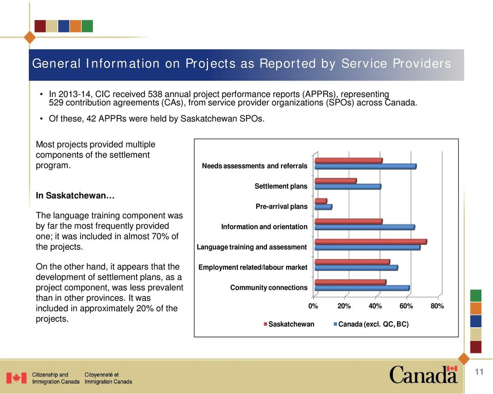 In Saskatchewan The language training component was by far the most frequently provided one; it was included in almost 70% of the projects.