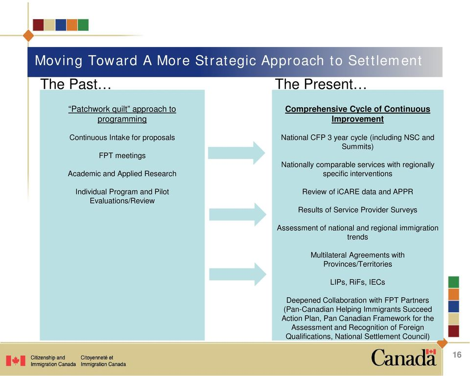 specific interventions Review of icare data and APPR Results of Service Provider Surveys Assessment of national and regional immigration trends Multilateral Agreements with Provinces/Territories