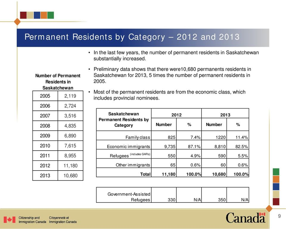 permanents residents in Saskatchewan for 2013, 5 times the number of permanent residents in 2005. Most of the permanent residents are from the economic class, which includes provincial nominees.