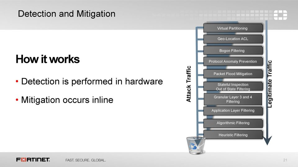hardware Mitigation occurs inline Packet Flood Mitigation Stateful Inspection Out of State Filtering