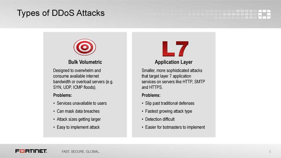 Layer Smaller, more sophisticated attacks that target layer 7 application services on servers like HTTP, SMTP and HTTPS.