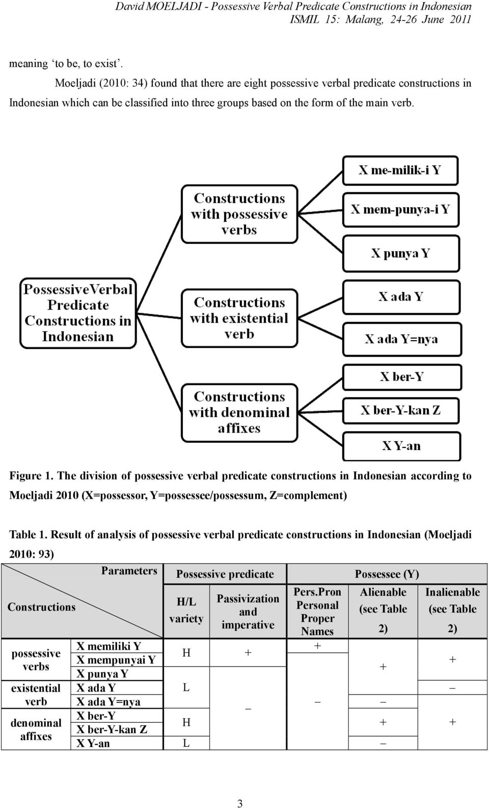 The division of possessive verbal predicate constructions in Indonesian according to Moeljadi 2010 (X=possessor, Y=possessee/possessum, Z=complement) Table 1.