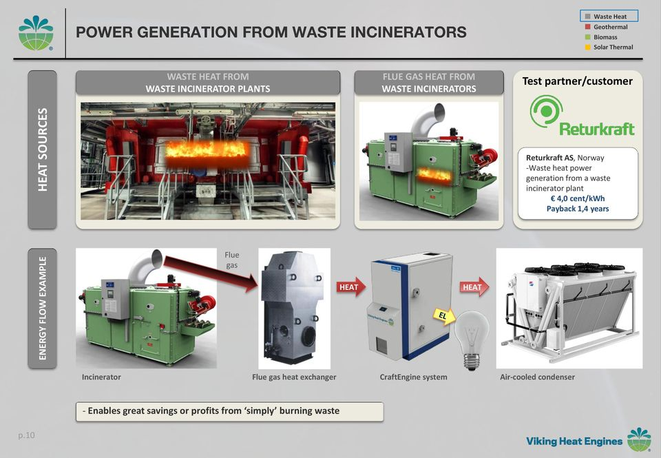 power generation from a waste incinerator plant 4,0 cent/kwh Payback 1,4 years Incinerator Flue gas heat