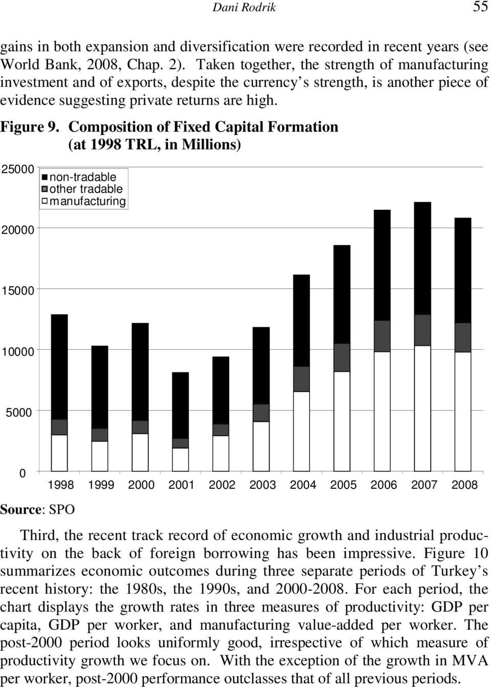 Composition of Fixed Capital Formation (at 1998 TRL, in Millions) 25000 20000 non-tradable other tradable manufacturing 15000 10000 5000 0 Source: SPO 1998 1999 2000 2001 2002 2003 2004 2005 2006