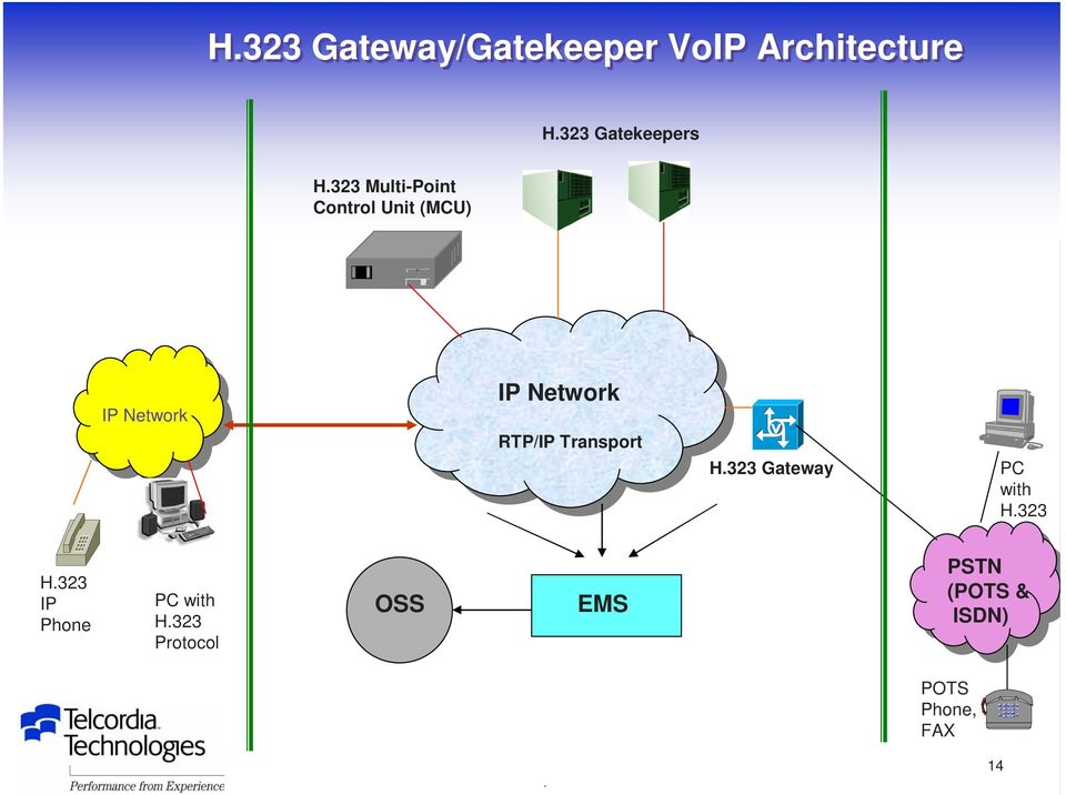 RTP/IP Transport H.323 Gateway PC with H.323 H.