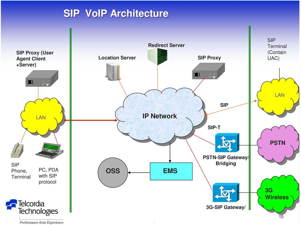 LAN IP Network SIP-T PSTN SIP Phone, Terminal PC, PDA with SIP