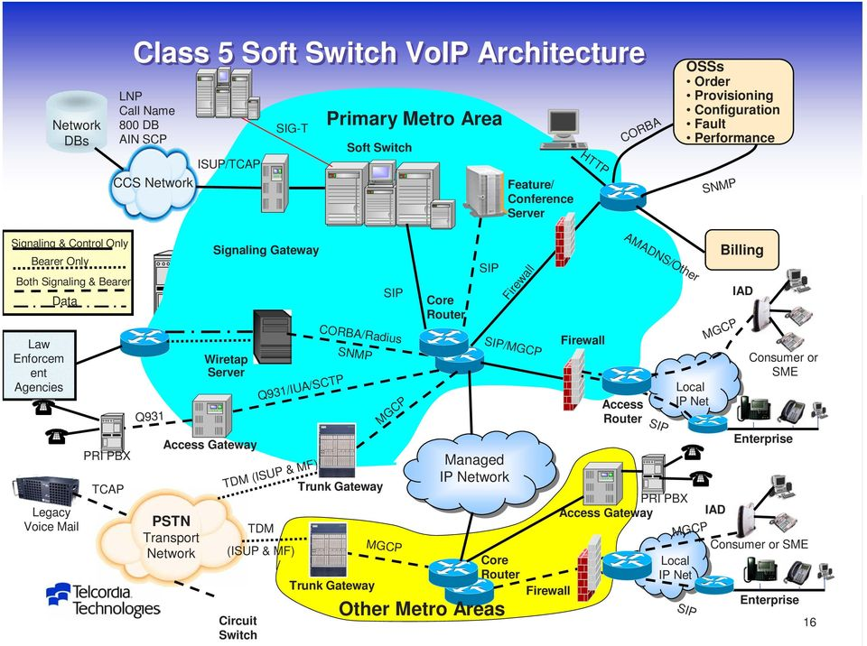 Server Access Gateway Signaling Gateway Q931/IUA/SCTP TDM (ISUP & MF) TDM (ISUP & MF) Circuit Switch CORBA/Radius SNMP Trunk Gateway Trunk Gateway SIP MGCP MGCP Core Router SIP Managed IP Network