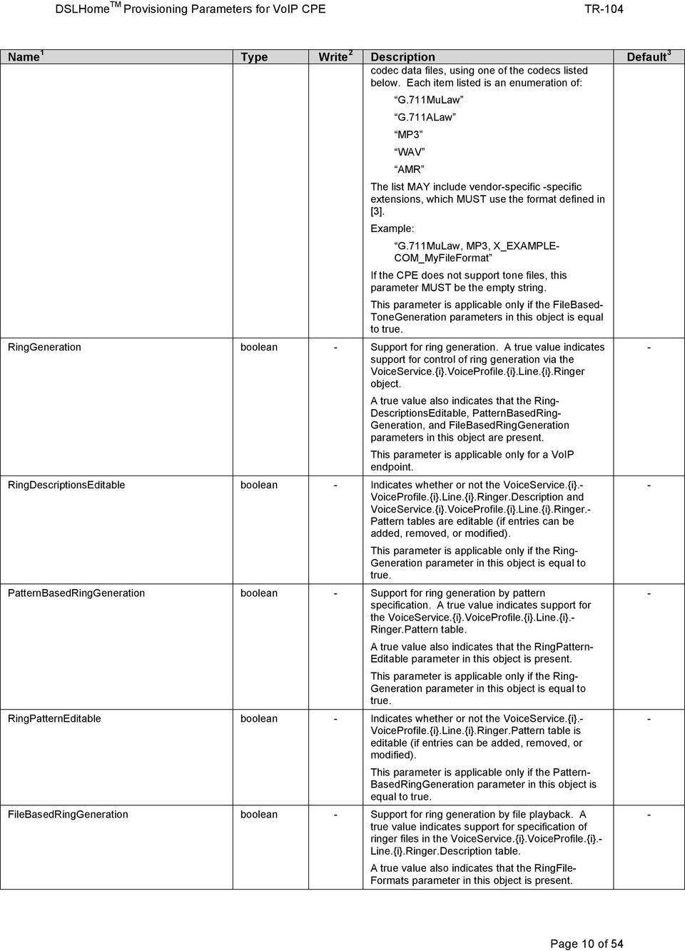 711MuLaw, MP3, X_EXAMPLE COM_MyFileFormat If the CPE does not support tone files, this parameter MUST be the empty string.