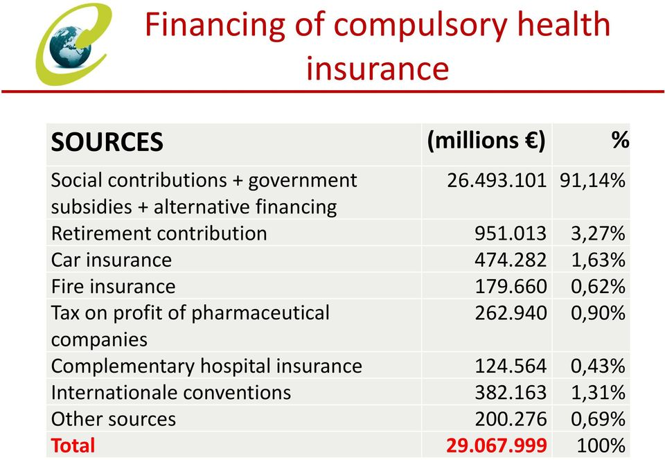 282 1,63% Fire insurance 179.660 0,62% Tax on profit of pharmaceutical 262.