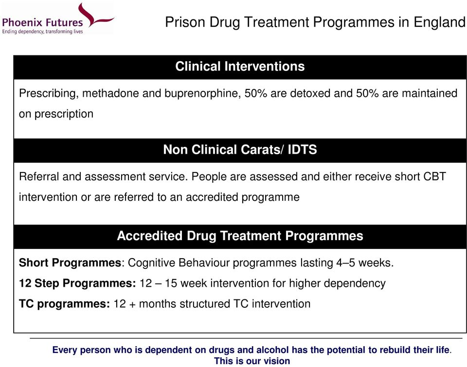 People are assessed and either receive short CBT intervention or are referred to an accredited programme Accredited Drug Treatment