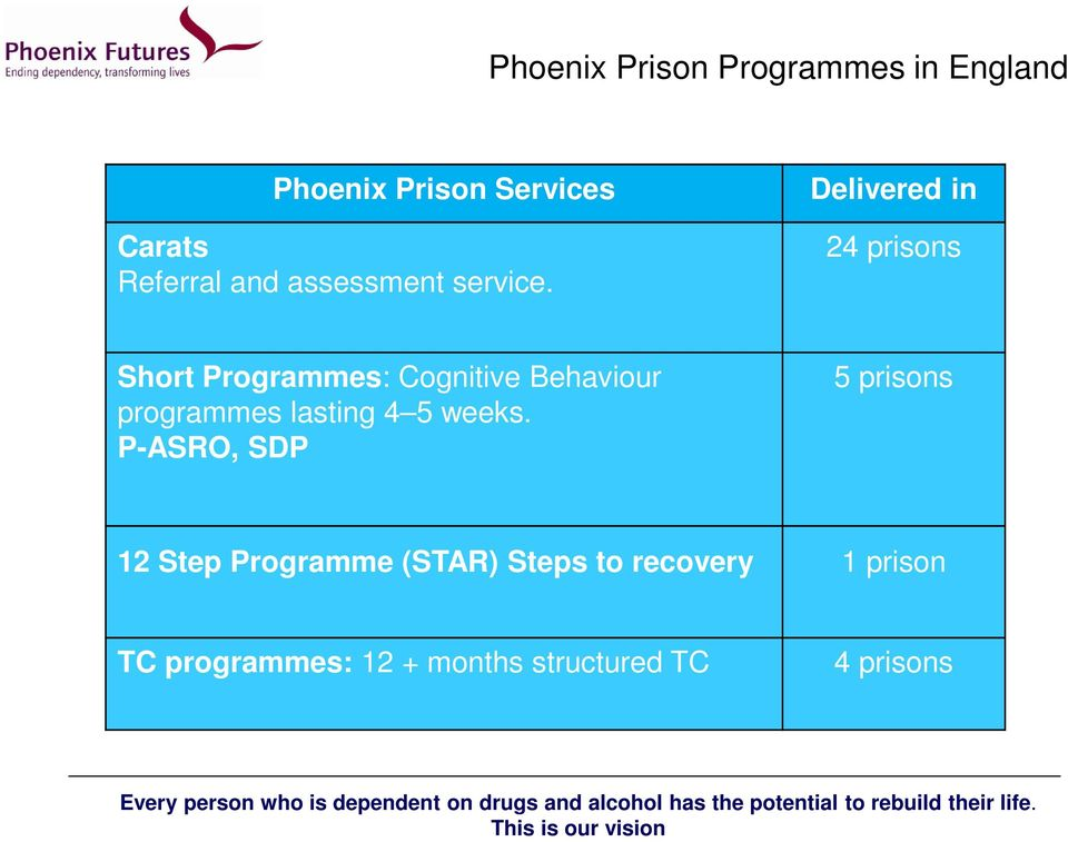 Delivered in 24 prisons Short Programmes: Cognitive Behaviour programmes