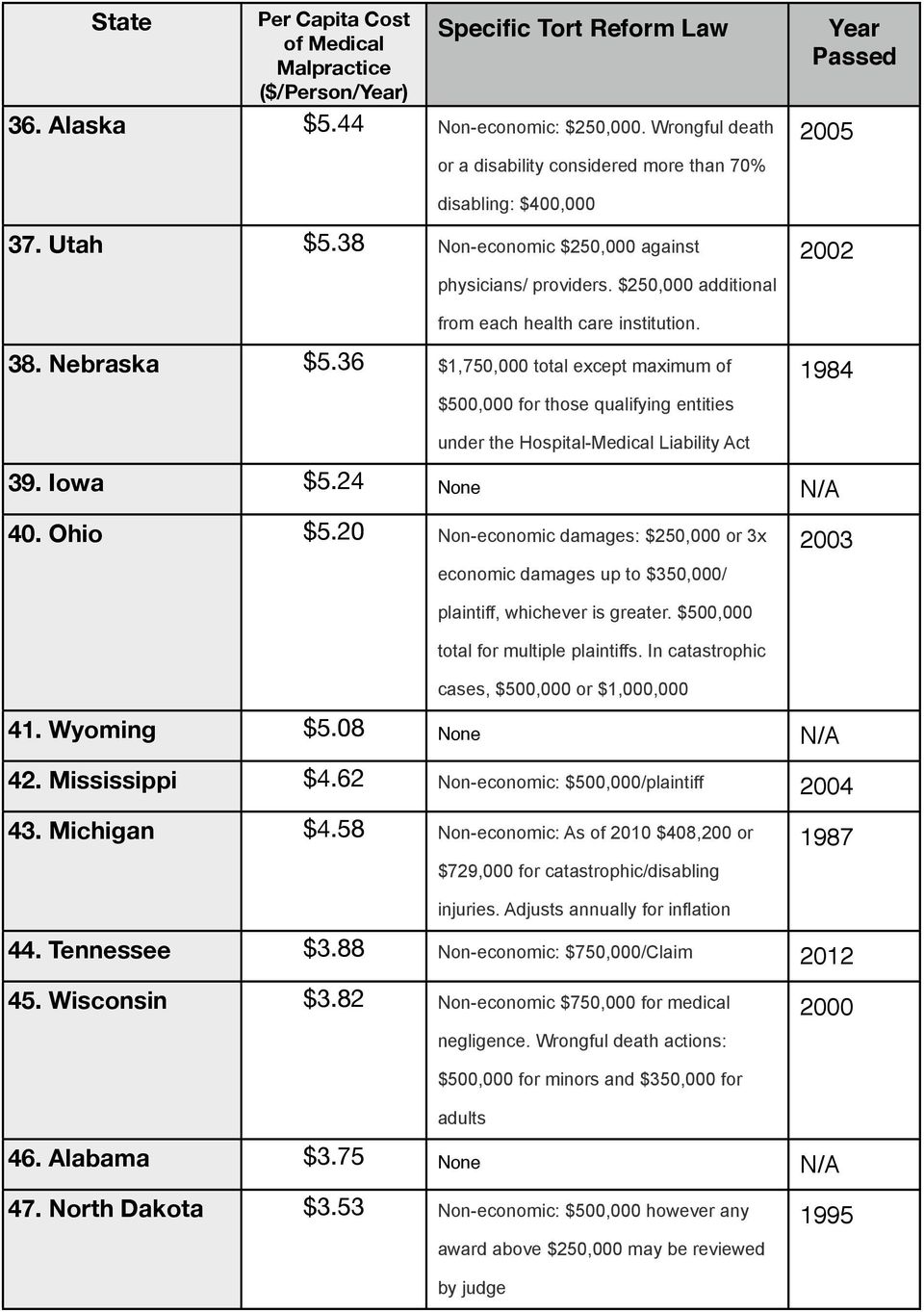 $250,000 additional 2002 from each health care institution. 38. Nebraska $5.