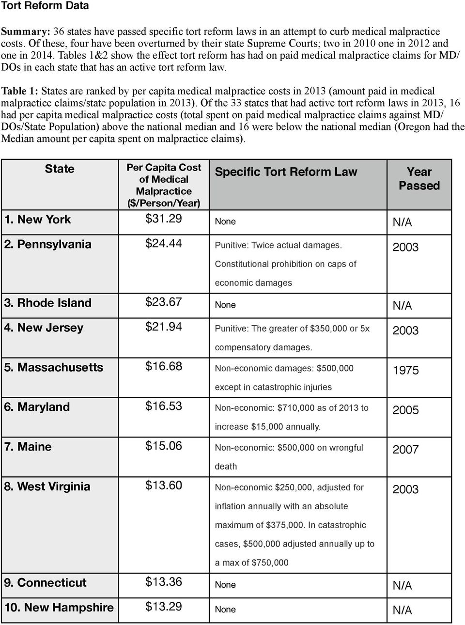 Tables 1&2 show the effect tort reform has had on paid medical malpractice claims for MD/ DOs in each state that has an active tort reform law.