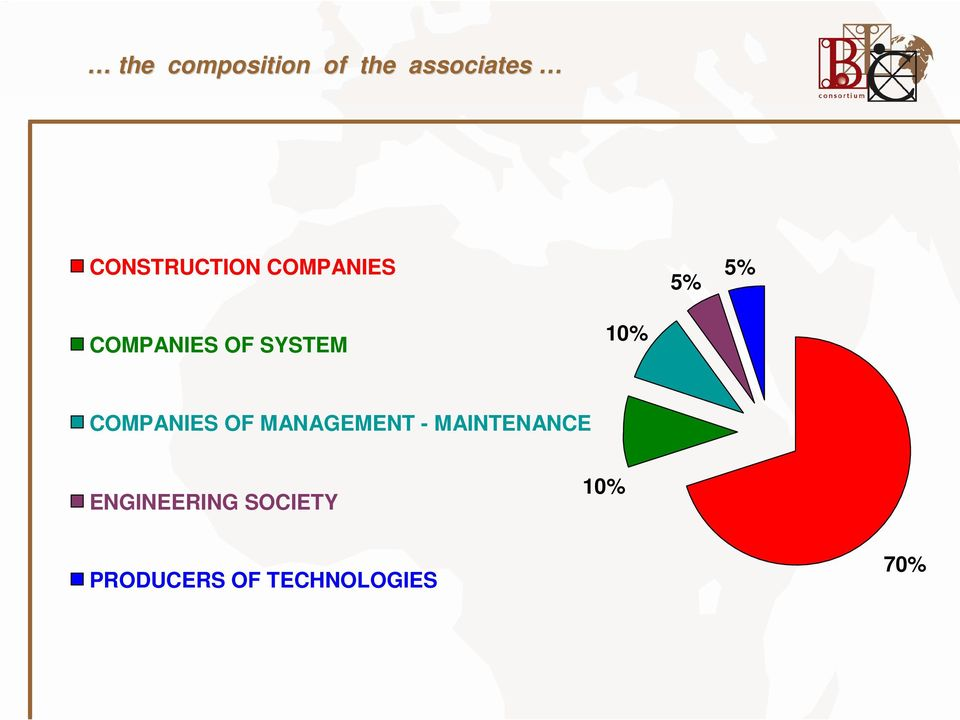 SYSTEM 10% COMPANIES OF MANAGEMENT -