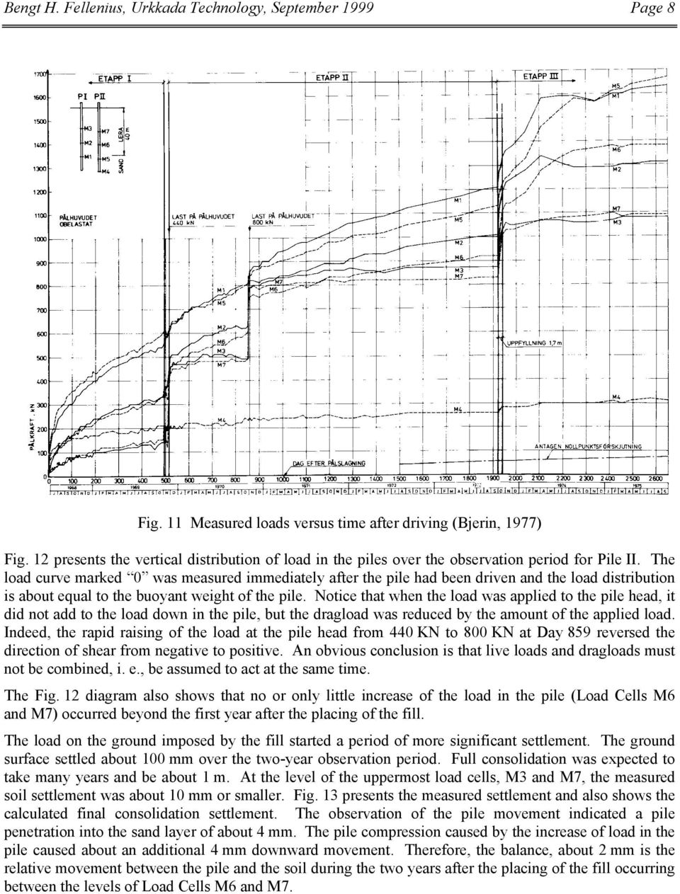 The load curve marked 0 was measured immediately after the pile had been driven and the load distribution is about equal to the buoyant weight of the pile.