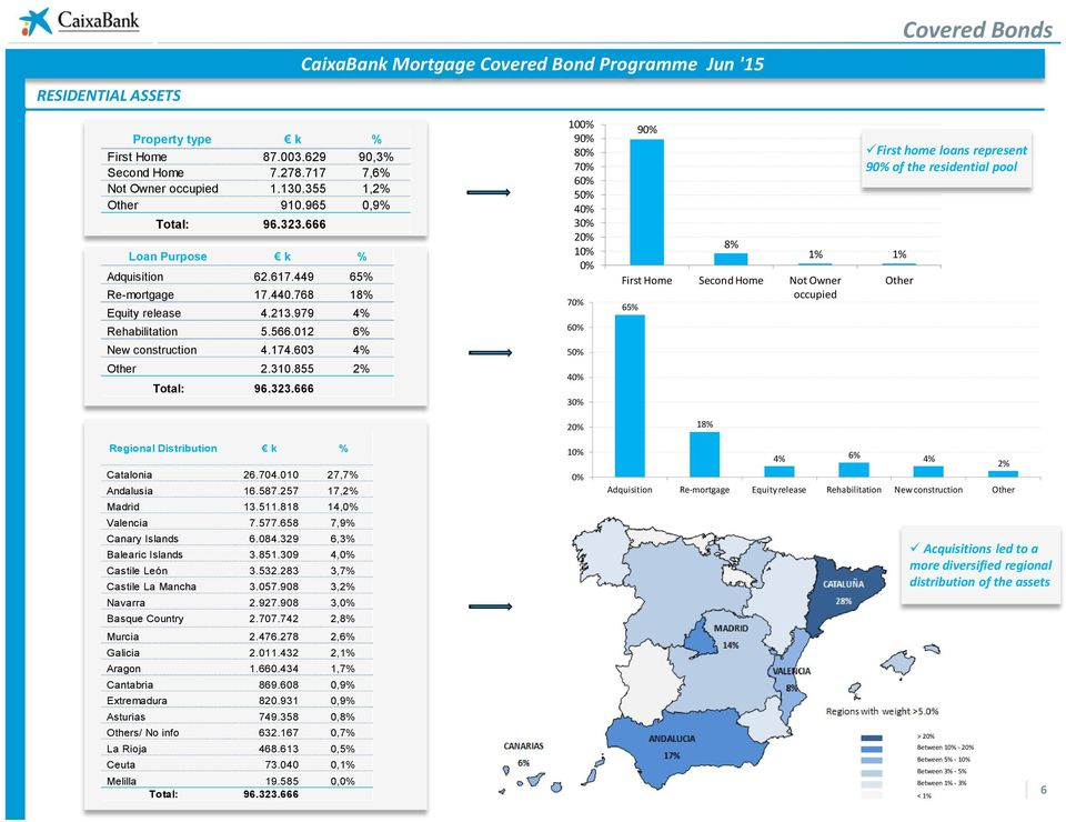 855 2% Total: 96.323.666 Regional Distribution k % Catalonia 26.704.010 27,7% Andalusia 16.587.257 17,2% Madrid 13.511.818 14,0% Valencia 7.577.658 7,9% Canary Islands 6.084.
