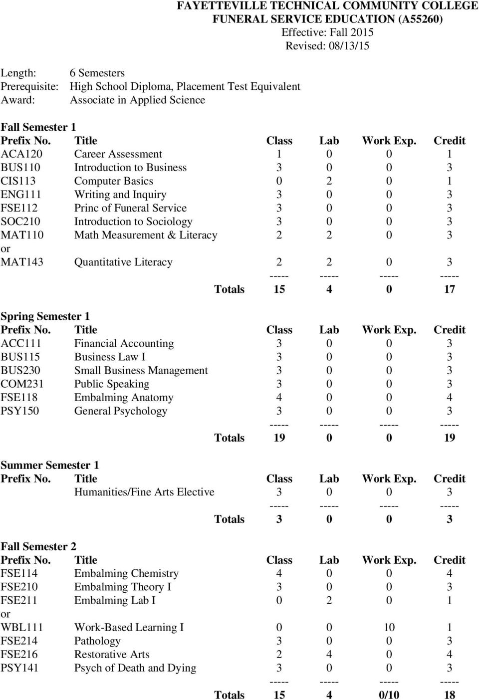 FSE112 Princ of Funeral Service 3 0 0 3 SOC210 Introduction to Sociology 3 0 0 3 MAT110 Math Measurement & Literacy 2 2 0 3 MAT143 Quantitative Literacy 2 2 0 3 Totals 15 4 0 17 Spring Semester 1