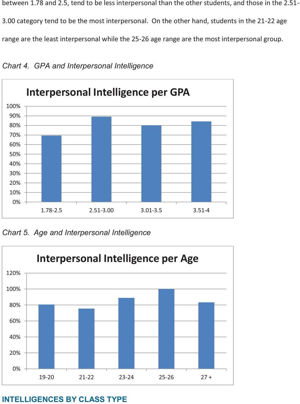 GPA and Interpersonal Intelligence Interpersonal Intelligence per GPA 100% 90% 80% 70% 60% 50% 40% 30% 20% 10% 0% 1.78-2.5 2.51-3.00 3.01-3.5 3.