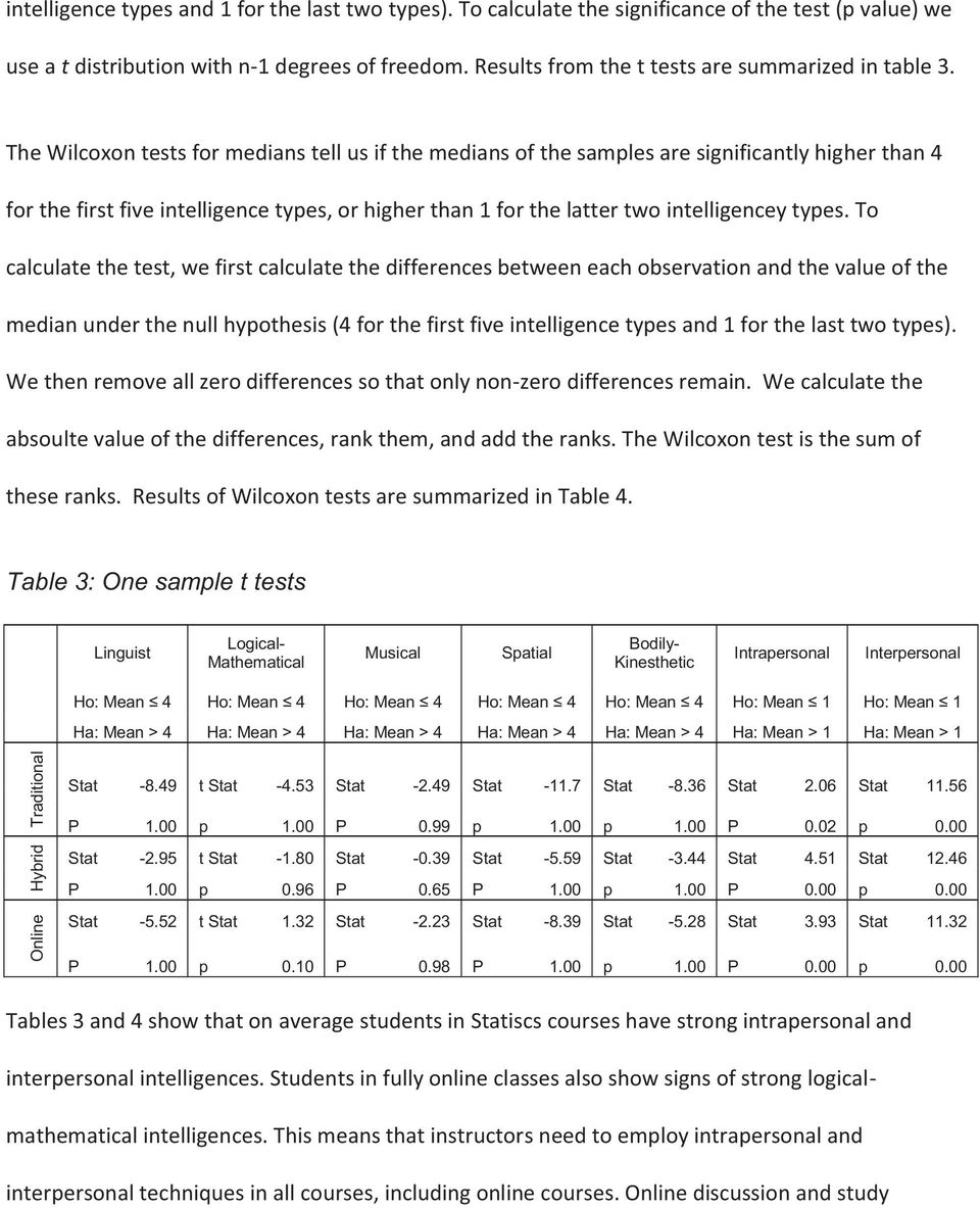 The Wilcoxon tests for medians tell us if the medians of the samples are significantly higher than 4 for the first five intelligence types, or higher than 1 for the latter two intelligencey types.