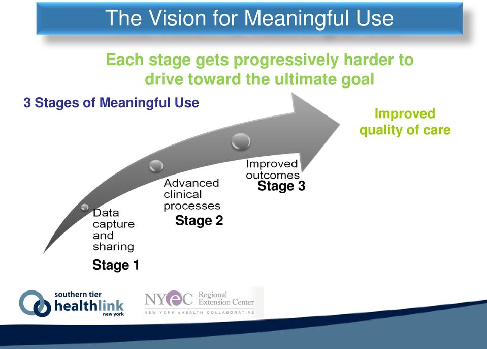 the ultimate goal 3 Stages of Meaningful