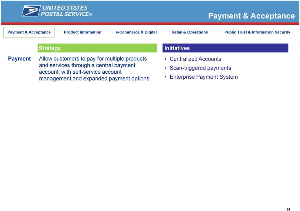 products and services through a central payment account, with self-service account management and