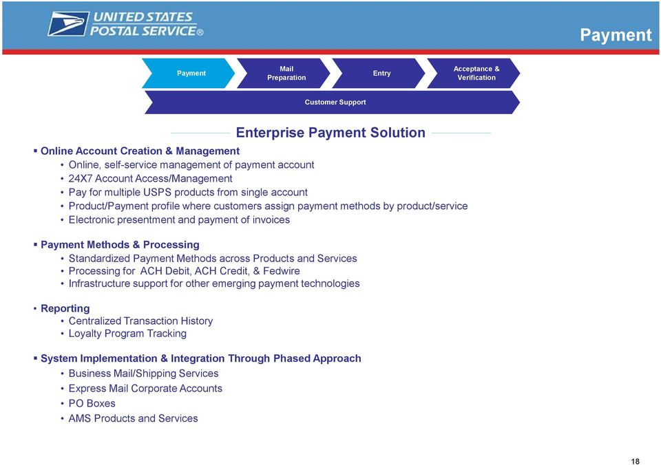 of invoices Payment Methods & Processing Standardized Payment Methods across Products and Services Processing for ACH Debit, ACH Credit, & Fedwire Infrastructure support for other emerging payment