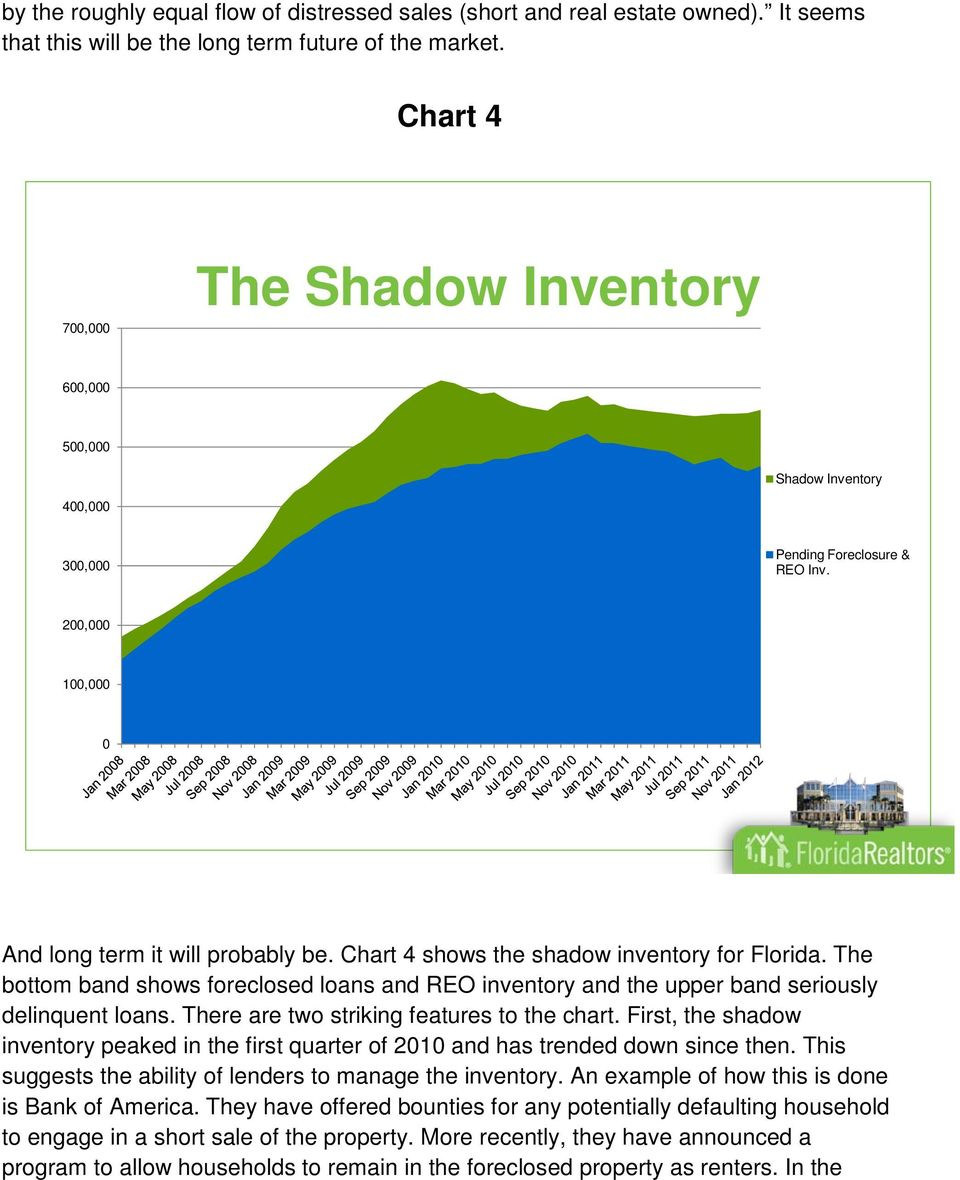Chart 4 shows the shadow inventory for Florida. The bottom band shows foreclosed loans and REO inventory and the upper band seriously delinquent loans. There are two striking features to the chart.