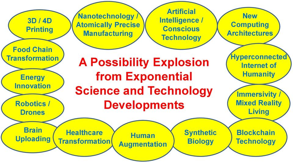 Science and Technology Developments New Computing Architectures Hyperconnected Internet of Humanity Immersivity