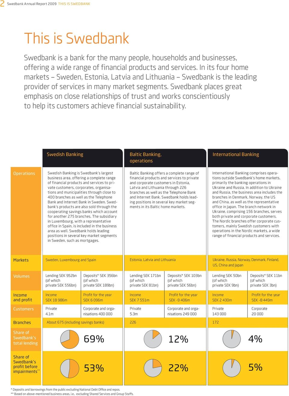 Swedbank places great emphasis on close relationships of trust and works conscientiously to help its customers achieve financial sustainability.