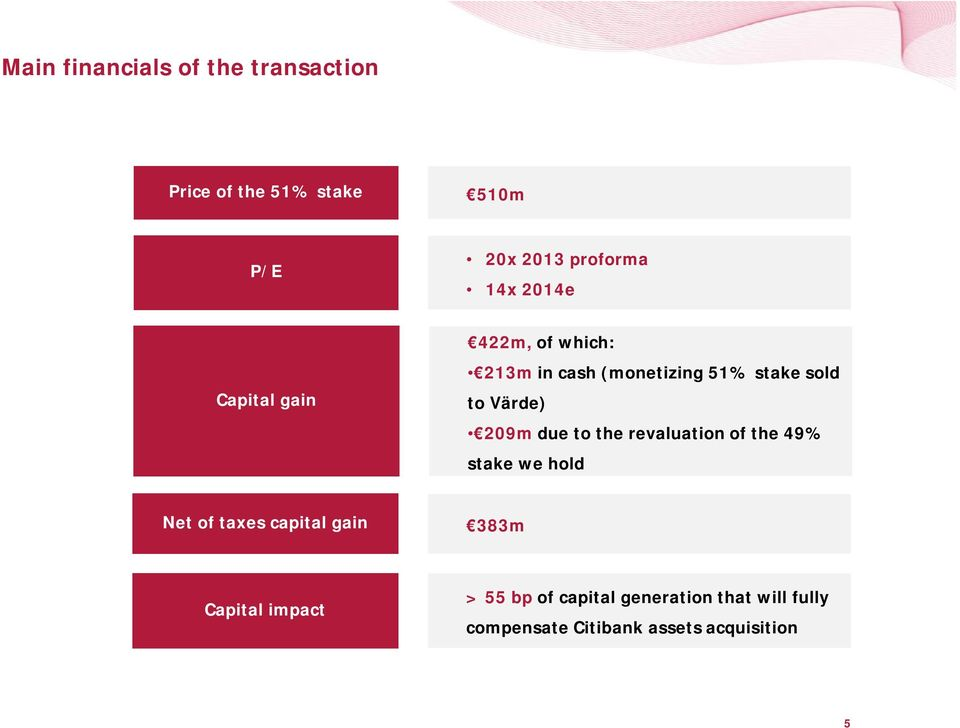 due to the revaluation of the 49% stake we hold Net of taxes capital gain 383m Capital