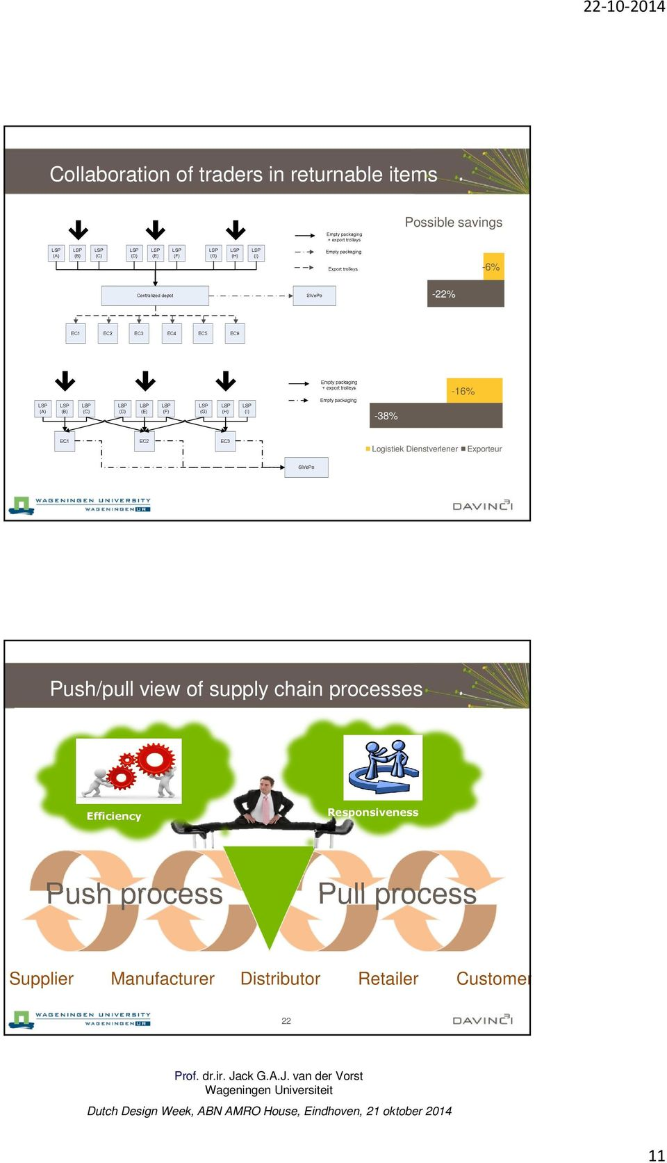 supply chain processes Efficiency Responsiveness Push process Pull