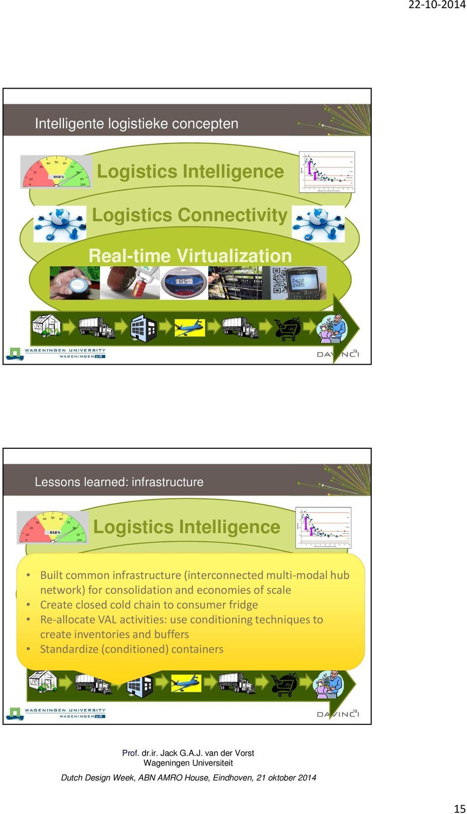 /g) DFD normal normal or PSE acid acid 22-10-2014 Intelligente logistieke concepten Logistics Intelligence Ultimate ph Logistics Connectivity Real-time Virtualization Lessons learned:
