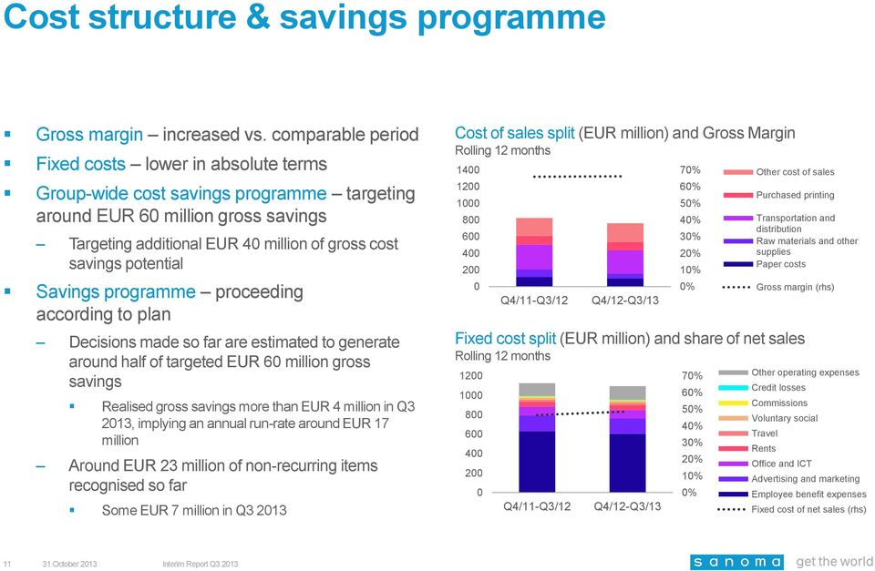 potential Savings programme proceeding according to plan Decisions made so far are estimated to generate around half of targeted EUR 60 million gross savings Realised gross savings more than EUR 4