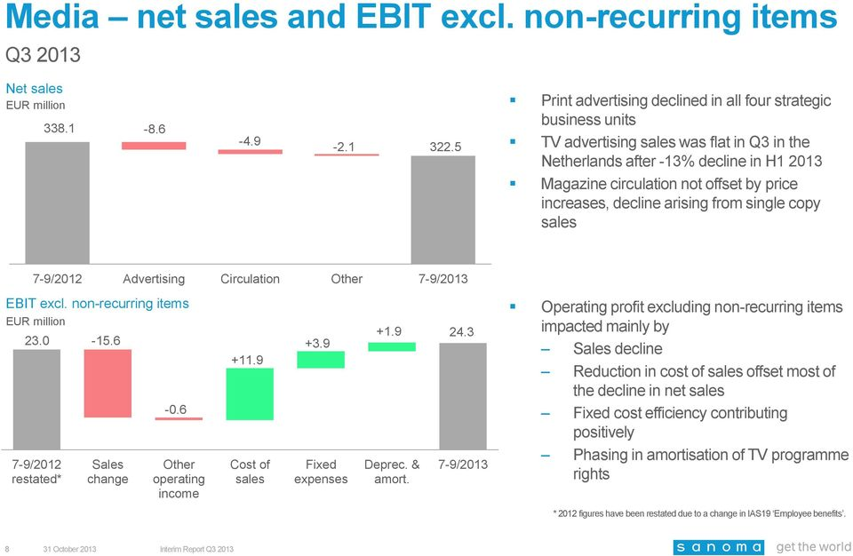 increases, decline arising from single copy sales 7-9/2012 Advertising Circulation Other 7-9/2013 EBIT excl. non-recurring items EUR million 23.0-15.6 7-9/2012 restated* Sales change -0.