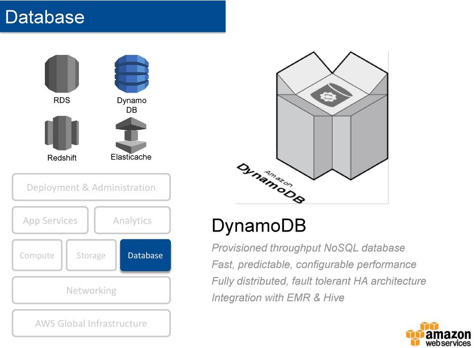 throughput NoSQL database Fast, predictable, configurable performance Fully
