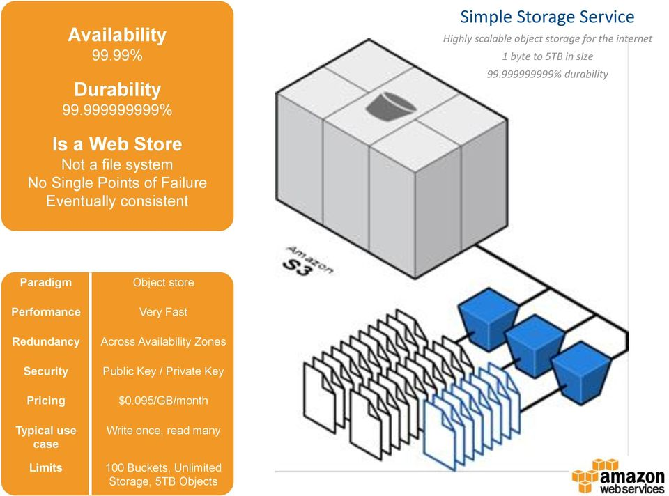 Highly scalable object storage for the internet 1 byte to 5TB in size 99.