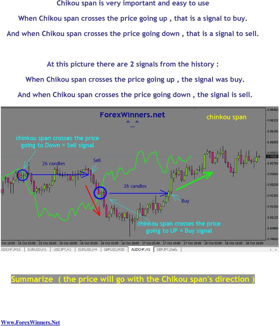At this picture there are 2 signals from the history : When Chikou span crosses the price going up, the signal