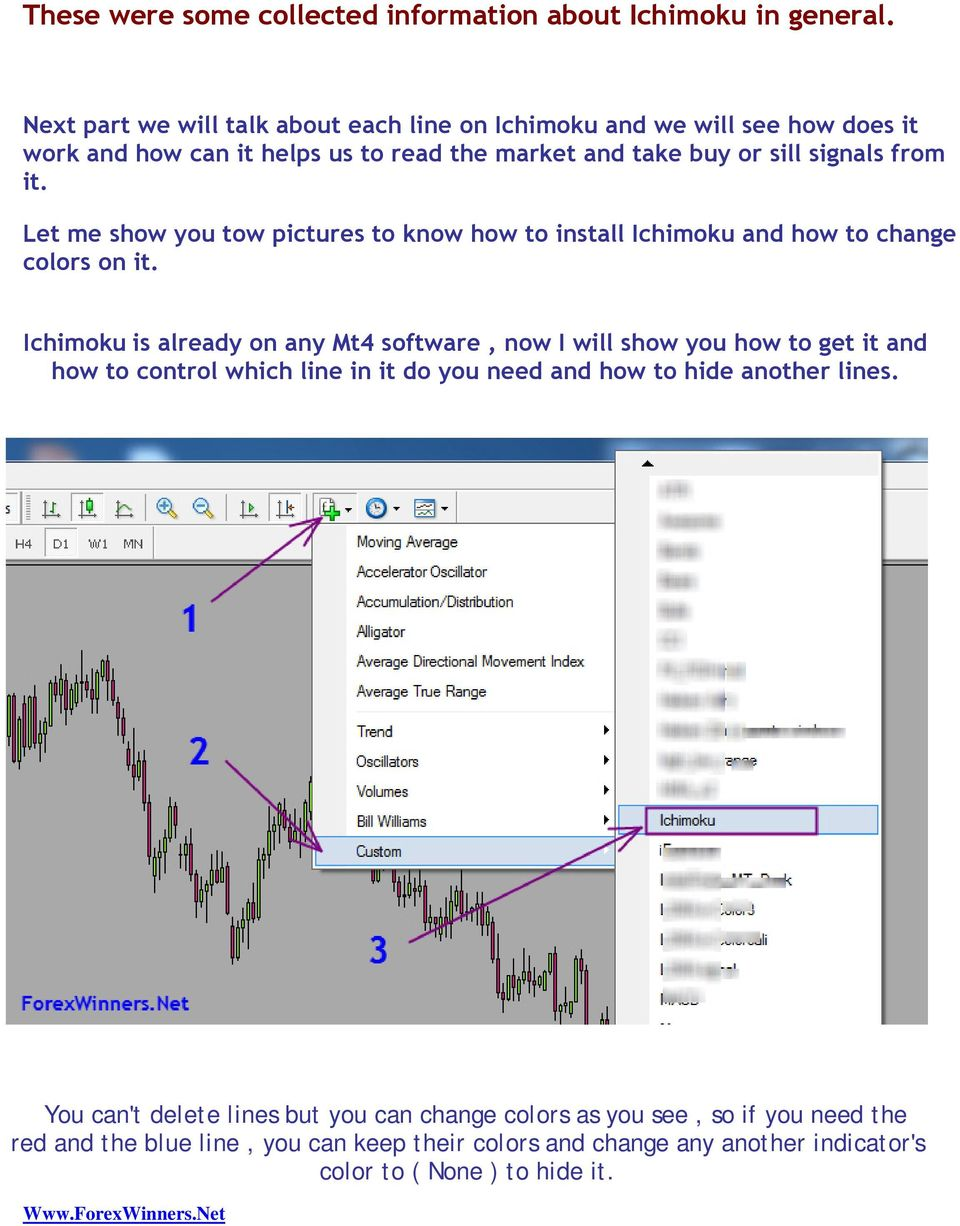 Let me show you tow pictures to know how to install Ichimoku and how to change colors on it.