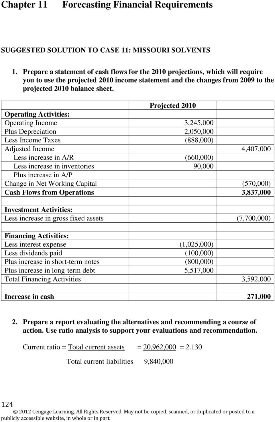 Projected 2010 Operating Activities: Operating Income 3,245,000 Plus Depreciation 2,050,000 Less Income Taxes (888,000) Adjusted Income 4,407,000 Less increase in A/R (660,000) Less increase in