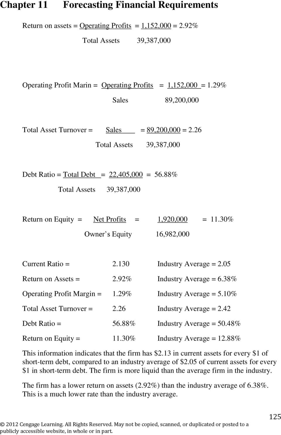 88% Total Assets 39,387,000 Return on Equity = Net Profits = 1,920,000 = 11.30% Owner s Equity 16,982,000 Current Ratio = 2.130 Industry Average = 2.05 Return on Assets = 2.92% Industry Average = 6.