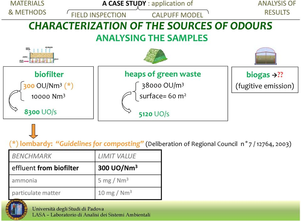 ? (fugitive emission) 8300 UO/s 5120 UO/s (*) lombardy: Guidelines for composting (Deliberation of