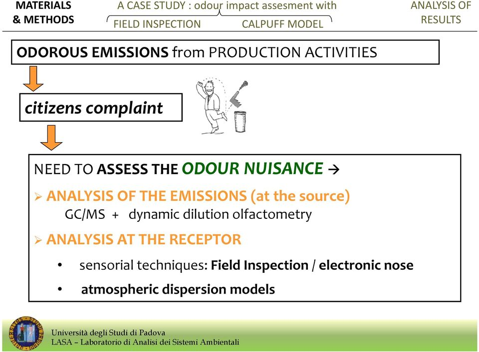 (at the source) GC/MS + dynamic dilution olfactometry ANALYSIS AT THE RECEPTOR