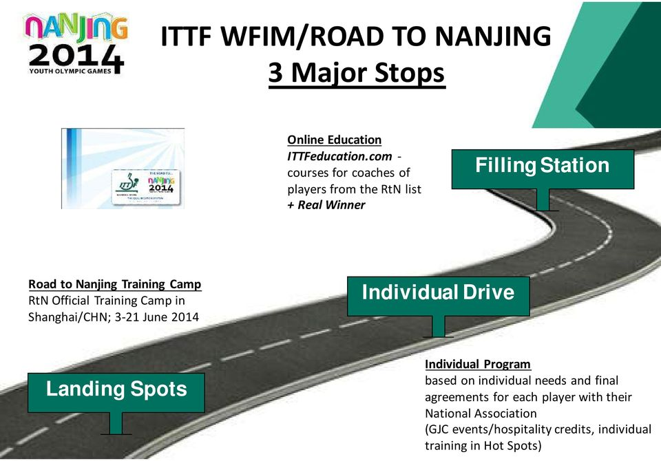Camp RtN Official Training Camp in Shanghai/CHN; 3-21 June 2014 Individual Drive Landing Spots Individual Program