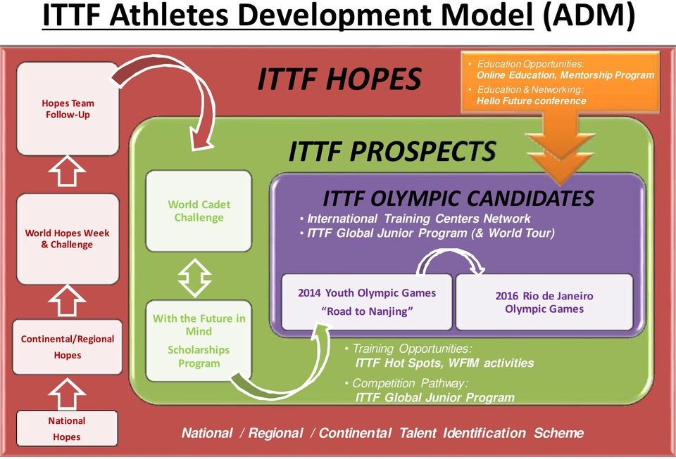 World Tour) Continental/Regional Hopes With the Future in Mind Scholarships Program 2014 Youth Olympic Games Road to Nanjing Training Opportunities: ITTF Hot Spots, WFIM
