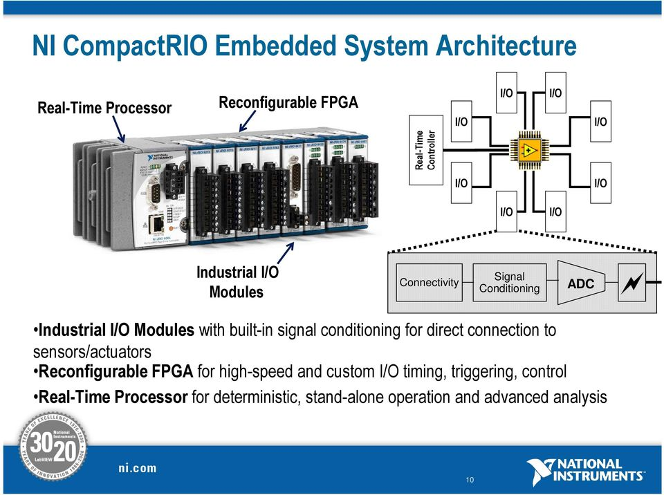 built-in signal conditioning for direct connection to sensors/actuators Reconfigurable FPGA for high-speed and
